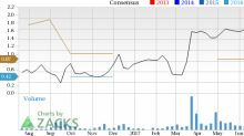 Dominion Diamond (DDC) Looks Good: Stock Adds 5.6% in Session