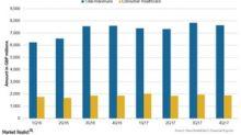 GlaxoSmithKline's Consumer Healthcare Segment in 4Q17