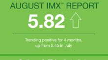 TD Ameritrade Investor Movement Index: IMX Jumps in August to Highest Level in Six Months