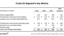 MMP's Crude Oil Segment Generates One-Third of Its Earnings