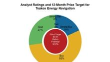What Analysts Recommend for Tsakos Energy Navigation