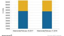 Inside Norfolk Southern's Railcar Traffic Mix in Week 7