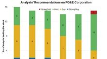 Analysts' Views on PG&E Stock after Its 4Q17 Earnings