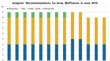 Array BioPharma: Why Wall Street Analysts Are Positive
