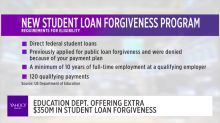 There's $350 million in loan forgiveness up for grabs: how you can get those funds