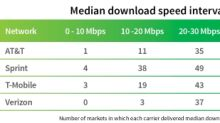 IHS Markit Special Report Shows Verizon as the Top Performer at US National, State and Metro levels in 1H 2019 as 5G Approaches