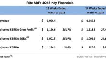 A Look at Rite Aid's Fiscal 4Q18 Bottom Line