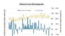 Has Trade War Affected China's Steel and Iron Ore Demand?