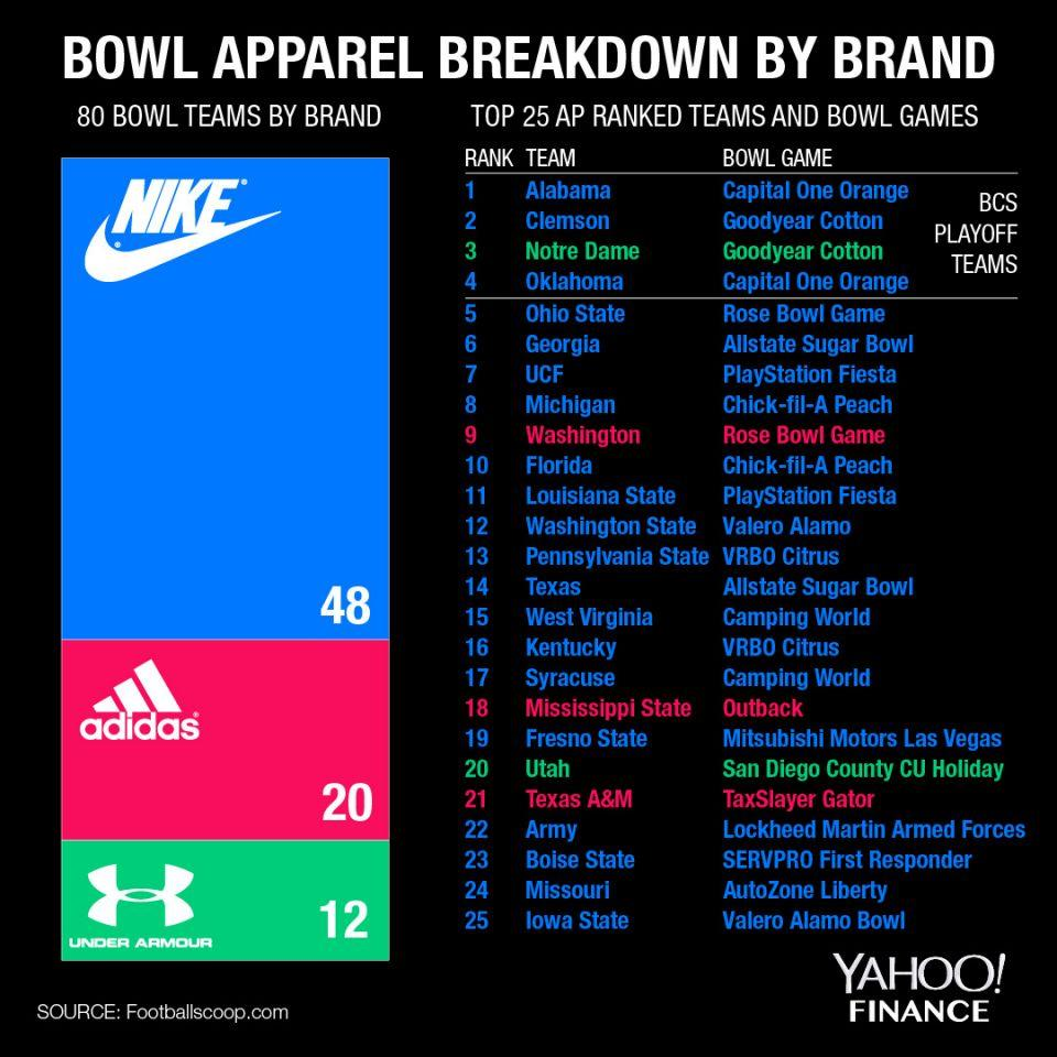 quality design 89a67 366bd Nike dominates college football apparel, but may not be ...
