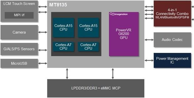 MediaTek's MT8135 SoC does dual-core big.LITTLE MP, packs PowerVR Series6 GPU