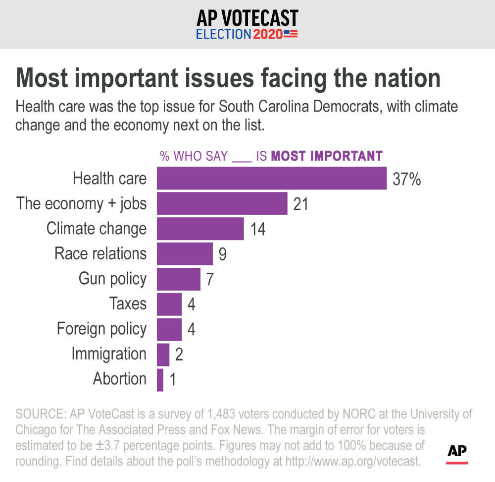 Health care was the top issue for South Carolina Democrats, with climate change and the economy next on the list. ;