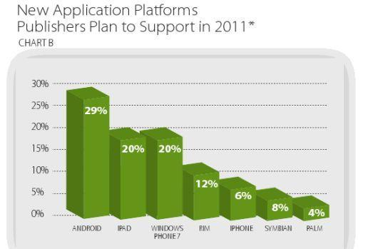 Millenial Media: Apple still top manufacturer, devs heading to Android in 2011