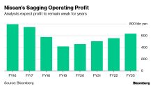 Ghosn's Successor Tied to Short Leash as Nissan Profit Plummets
