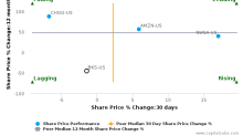 Barnes & Noble, Inc. breached its 50 day moving average in a Bearish Manner : BKS-US : December 1, 2017
