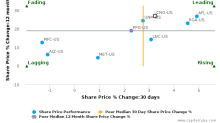 CNO Financial Group, Inc. breached its 50 day moving average in a Bearish Manner : CNO-US : December 15, 2017