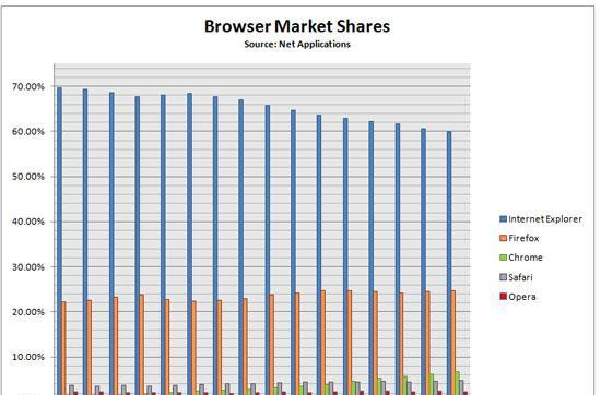 Internet Explorer market share falls below 60 percent for first time, according to NetApplications