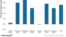 How Utilities' Total Returns Compare to Broader Market Sectors