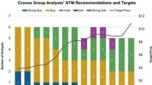 What Analysts Recommend for Cronos Group