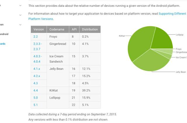 Android Lollipop is the OS of choice for one in five users