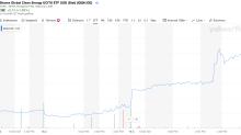 Was tun mit 10.000 Euro? Idee: Megatrend-ETFs