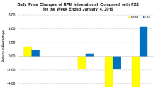 RPM International Announced Its Q2 2019 Earnings