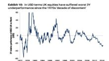 1 chart that shows why UK equities haven't performed this badly for 40 years