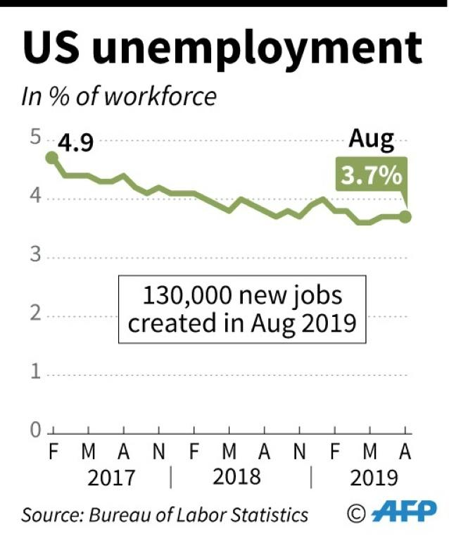 US job creation cools in August as Trump hammers Fed