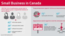 Canada's young entrepreneurs increasingly drive export trade: CIBC Poll
