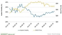Baker Hughes's Stock Price Forecast for Next Week