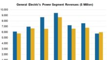 Why General Electric's Troubled Power Business Hurts Its Growth