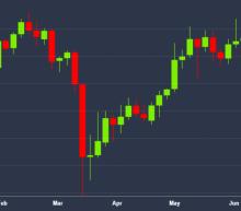 Bitcoin Still Up 27% This Year Despite Dismal June Performance