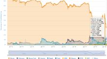 Cryptocurrencies Annual Market Recap – 2017