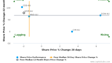WorleyParsons Ltd. breached its 50 day moving average in a Bearish Manner : WOR-AU : May 8, 2017