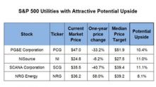 S&P 500 Utility Stocks with Attractive Upside Potentials