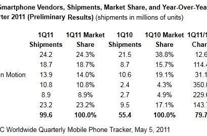 IDC: smartphone market grows 80 percent year-on-year, Samsung shipments rise 350 percent