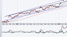 Do the Charts Point to a 23% Rebound in Netflix Stock?