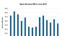 What the Spain Services PMI Says about the Economy