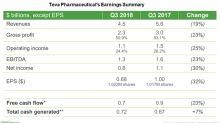 A Look at Teva Pharmaceutical's Third-Quarter Earnings