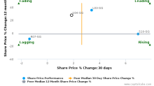 United Engineers Ltd. breached its 50 day moving average in a Bearish Manner : U04-SG : June 21, 2017