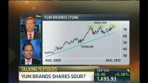 Is Yum! Brands share price drop a buying opportunity?