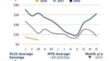 Week 12: Suezmax Rates Fell below $5,000