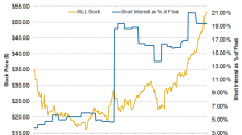 Short Interest Trends in Whiting Petroleum Stock