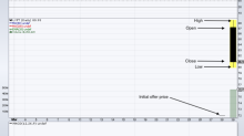 5 Top Stock Trades for Monday: Lyft, RH, Celgene, Wells Fargo