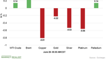 Copper and Gold Are Pressured by the Strong Dollar