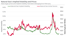 Where Natural Gas Could Be by Next Week