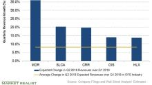 The Top Five Oilfield Companies by Expected Revenue Growth in Q2