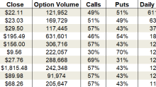 Friday's Vital Data: National Oilwell Varco, Halliburton and American Airlines