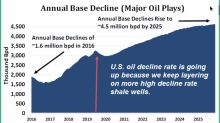 The Real Reason Why US Oil Production Has Peaked