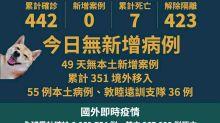 台灣31日武漢肺炎零確診 連續49天無本土病例