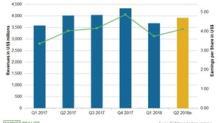 Allergan's Q2 2018 Earnings: Analysts' Estimates